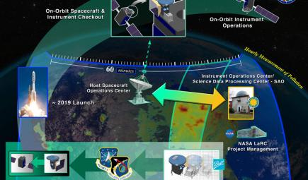 Creation process for air pollution monitoring instrument in space